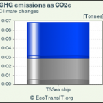 GHG Omissions as CO2e